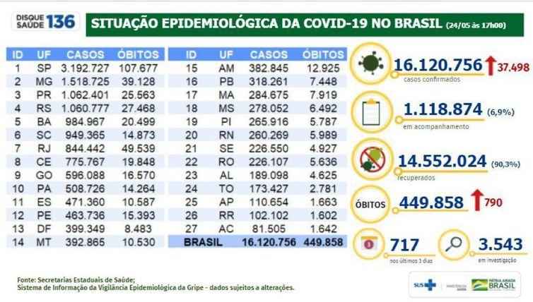 Dados da Covid-19 no Brasil